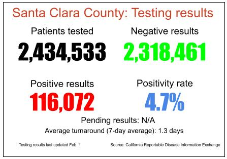 Santa Clara County basesits testing data on the number of tests conducted rather than the individuals tested. Now, individuals who are tested multiple times are counted per test rather than only once.