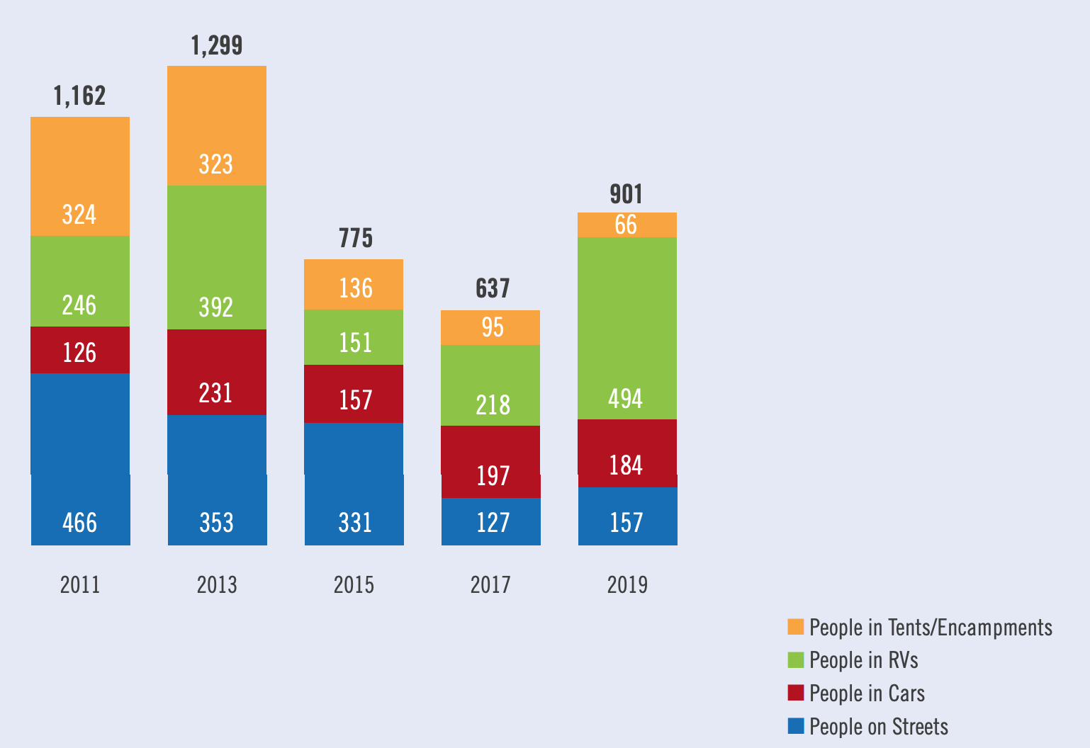Between 2017 and 2019, the number of people living in RVs in San Mateo County rose from 218 to 494, according to data from the county's One-Day Homeless Count conducted in January. (Image courtesy San Mateo County Human Services Agency.)