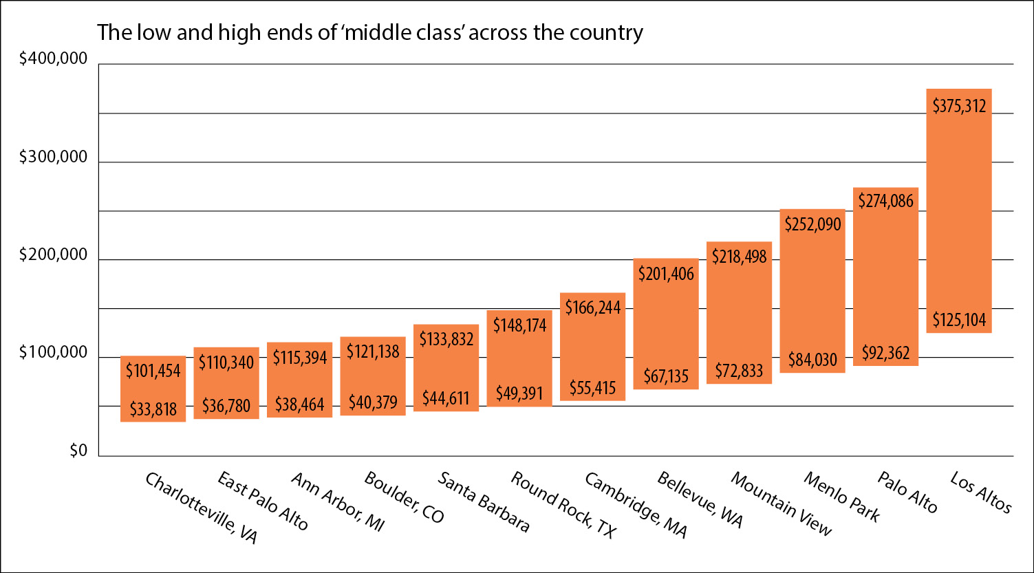 Ranges (in orange) use Pew Research Center definition of middle class as two-thirds to double the median household income. Figures have not been adjusted for household size. Source: U.S. Census, 2016 estimates